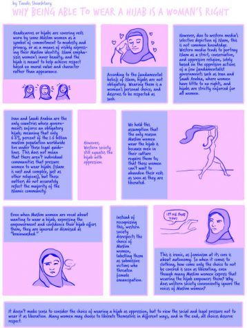 Why Being Able to Choose to Wear A Hijab is A Women's Right